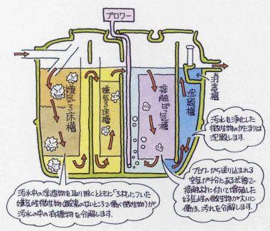 浄化槽 の 仕組み